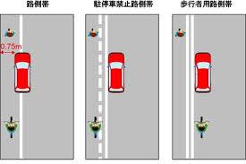 路側帯の駐停車方法